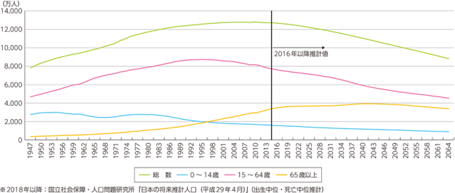 人口減少の現状