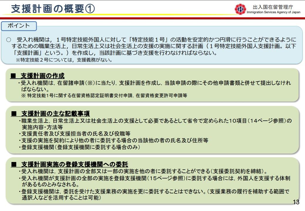登録支援機関の支援計画の概要